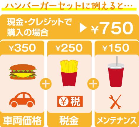 ハンバーガーセットに例えると、現金やクレジットでのお車の購入は、車両本体価格、税金、メンテナンスをバラで注文するようなもの。